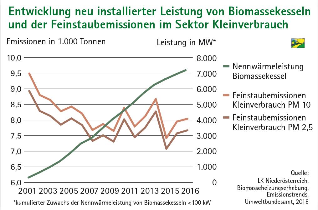 Liniendiagramm Entwicklung neu installierter Leistung von Biomassekesseln und der Feinstaubemission im Sektor Kleinverbrauch