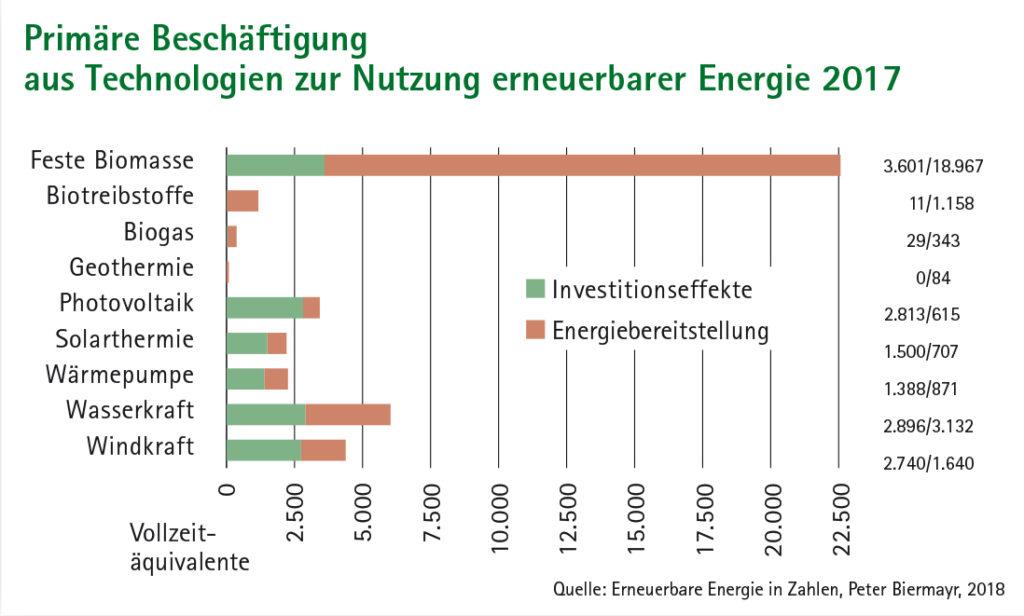 Balkendiagramm Primäre Beschäftigung aus Technologien zur Nutzung erneuerbarer Energie 2017