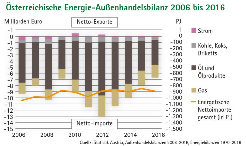 Balkendiagramm Österreichische Energie-Außenhandelsbilanz 2006 bis 2016