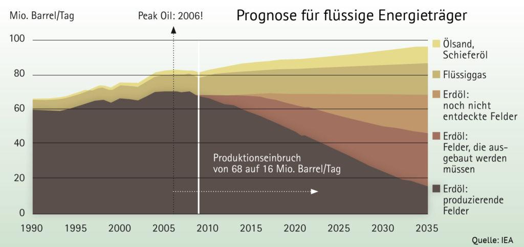 Flächendiagramm Prognose für flüssige Energieträger