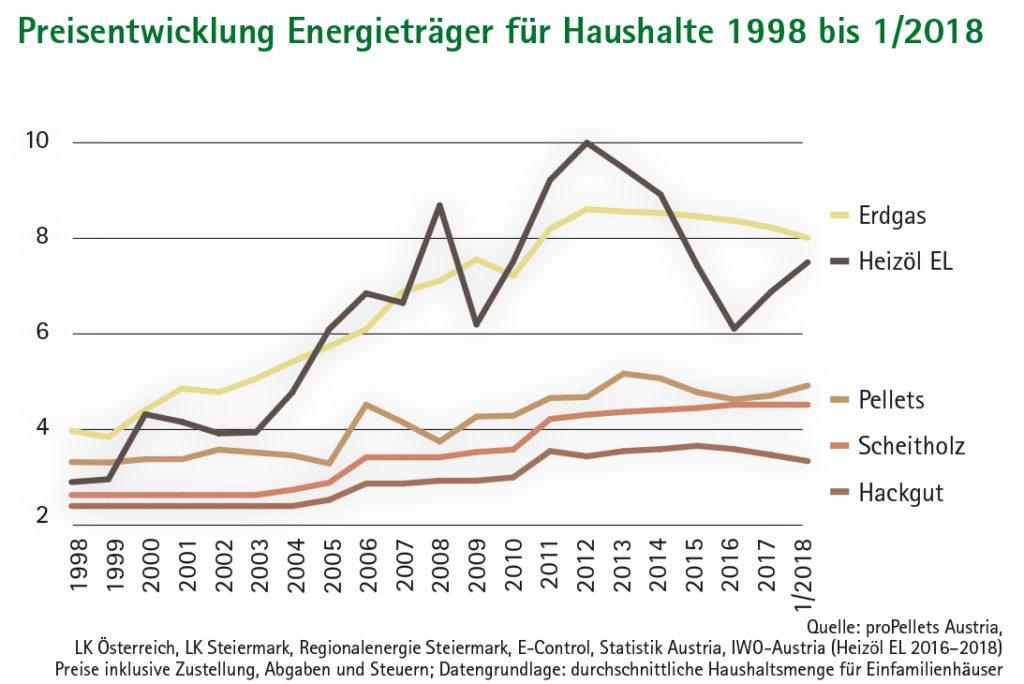 Liniendiagramme Preisentwicklung Energieträger für Haushalte 1998 bis 1/2018