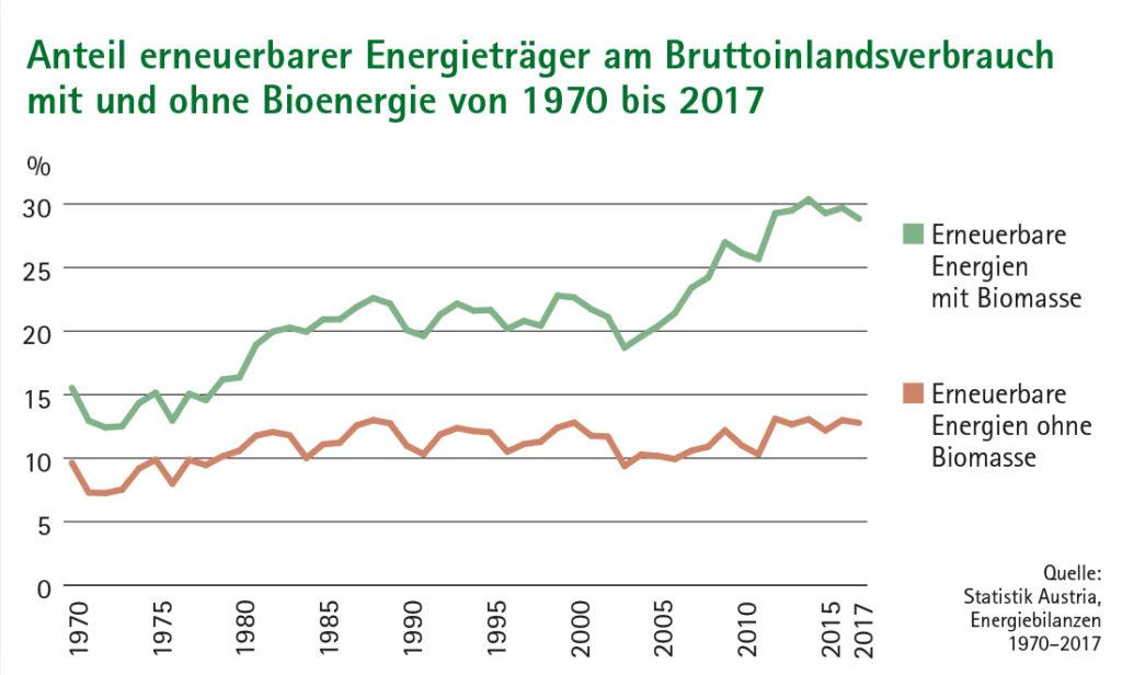 Liniendiagramm Anteil erneuerbarer Energieträger am Bruttoinlandsverbrauch mit und ohne Bioenergie 1970 bis 2017