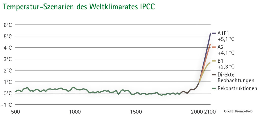 Liniendiagramm Temperatur-Szenarien des Weltklimarates IPCC